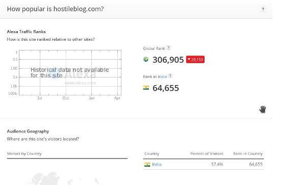 improve alexa rank of a website