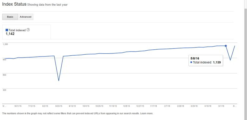 google index status HTTP 500 Internal Server Errors Impact Google Rankings
