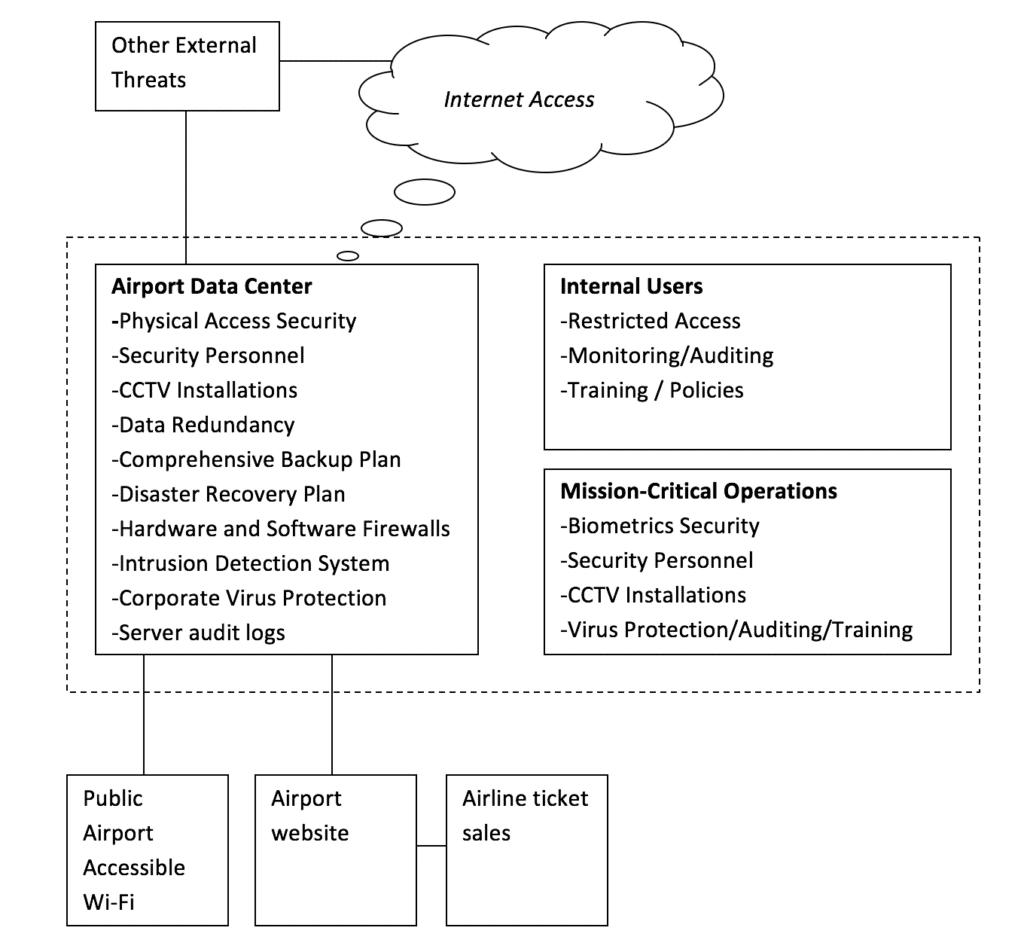Airport Security Diagram
