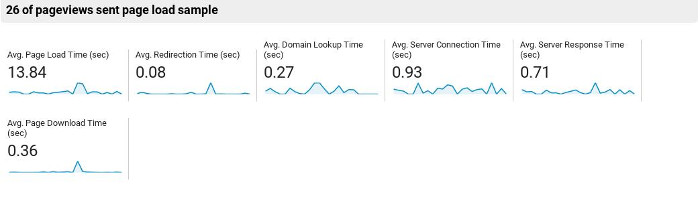 Site performance after removing AMP
