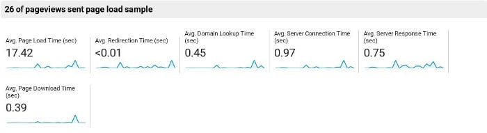 Site performance before implemeting AMP