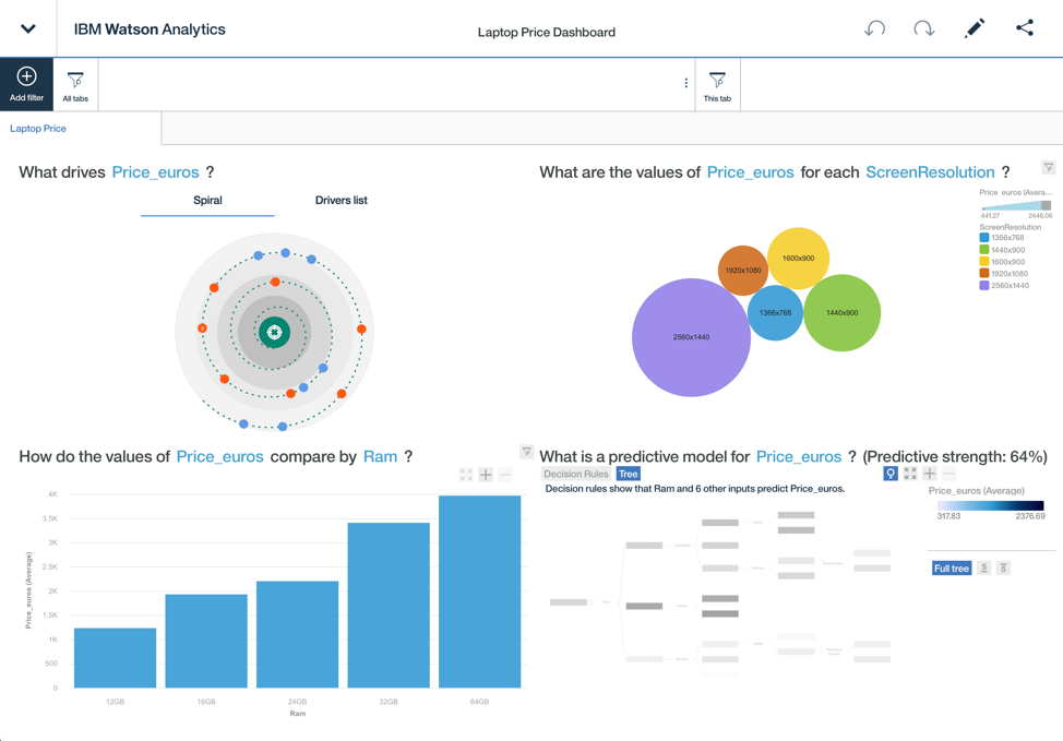 Rapid Reporting and Visualization Development with Watson