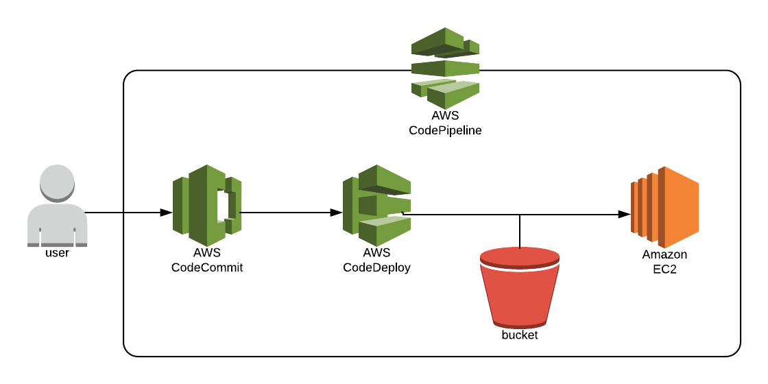 AWS CodePipeline for Static Websites - Ian Carnaghan